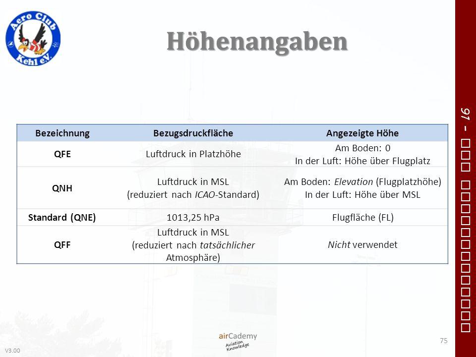 V3.00 91 – VFR Communication Höhenangaben 75 BezeichnungBezugsdruckflächeAngezeigte Höhe QFELuftdruck in Platzhöhe Am Boden: 0 In der Luft: Höhe über