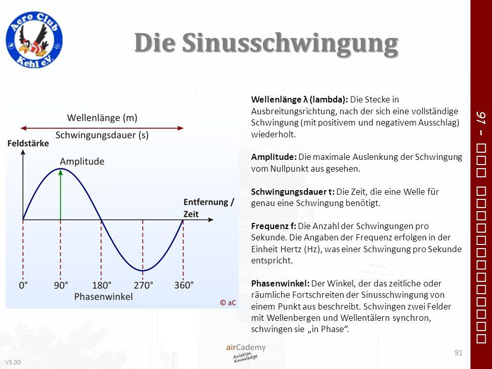 V3.00 91 – VFR Communication Die Sinusschwingung Wellenlänge λ (lambda): Die Stecke in Ausbreitungsrichtung, nach der sich eine vollständige Schwingun