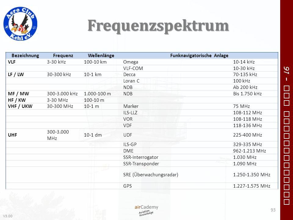 V3.00 91 – VFR Communication Frequenzspektrum 93 BezeichnungFrequenzWellenlängeFunknavigatorische Anlage VLF3-30 kHz100-10 kmOmega10-14 kHz VLF-COM10-
