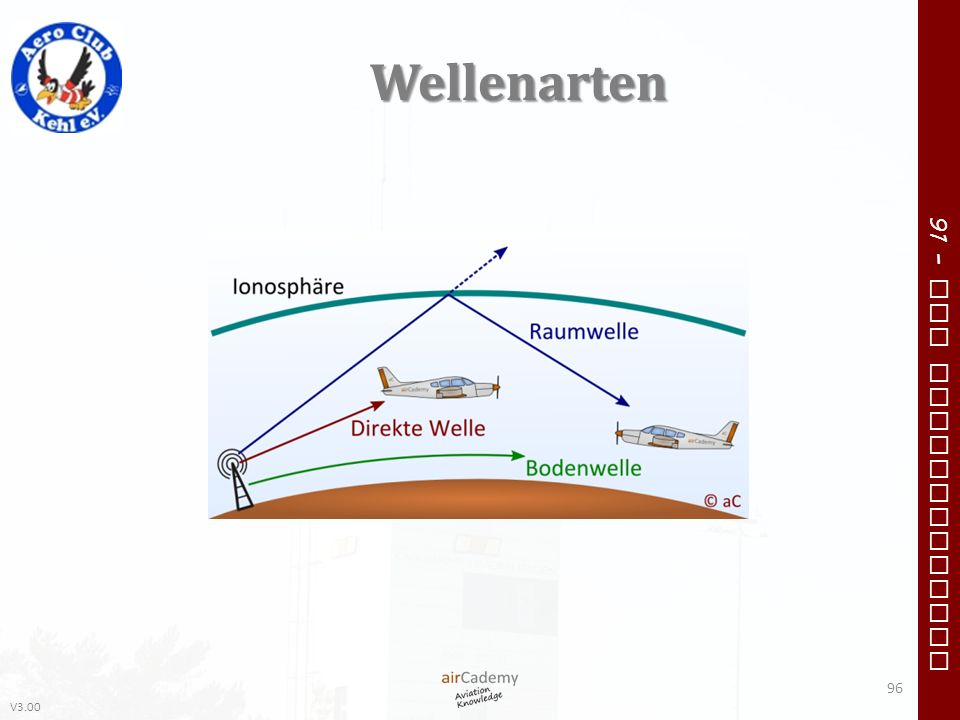 V3.00 91 – VFR Communication Wellenarten 96