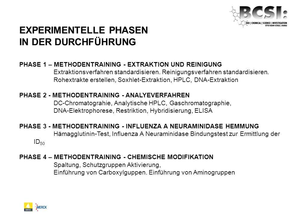 PHASE 1 – METHODENTRAINING - EXTRAKTION UND REINIGUNG Extraktionsverfahren standardisieren. Reinigungsverfahren standardisieren. Rohextrakte erstellen