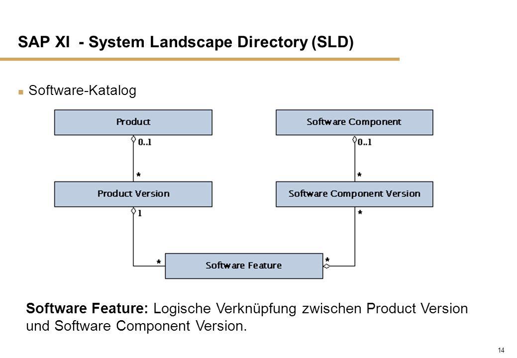 14 SAP XI - System Landscape Directory (SLD) n Software-Katalog Software Feature: Logische Verknüpfung zwischen Product Version und Software Component
