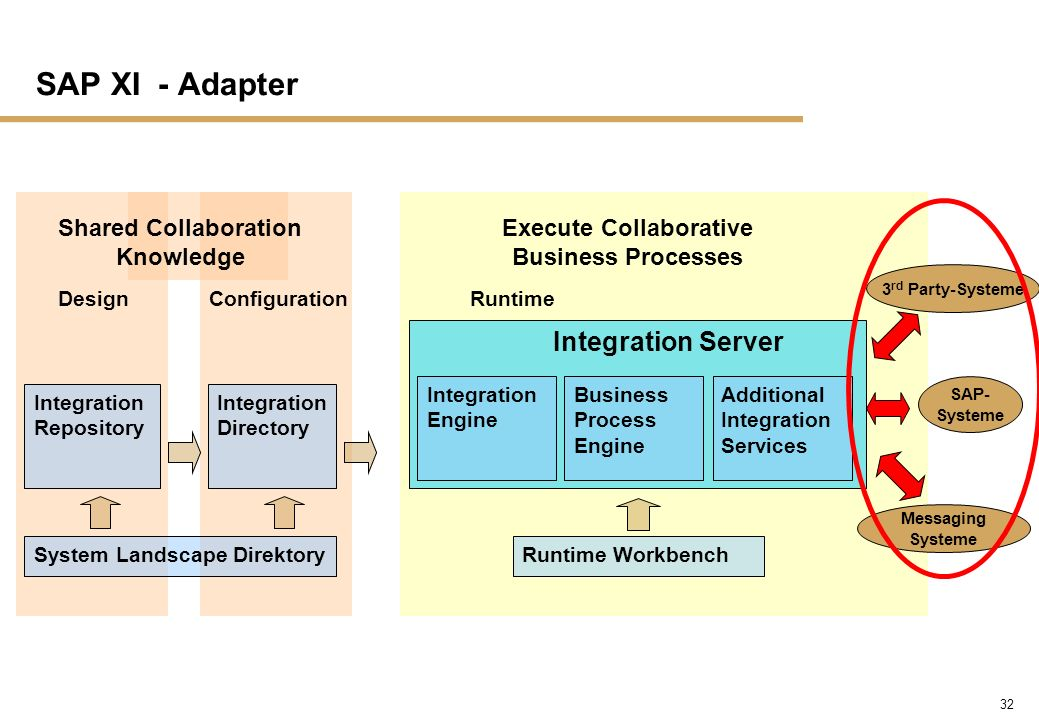 32 SAP XI - Adapter Runtime Workbench Runtime Execute Collaborative Business Processes 3 rd Party-Systeme SAP- Systeme Messaging Systeme Integration S