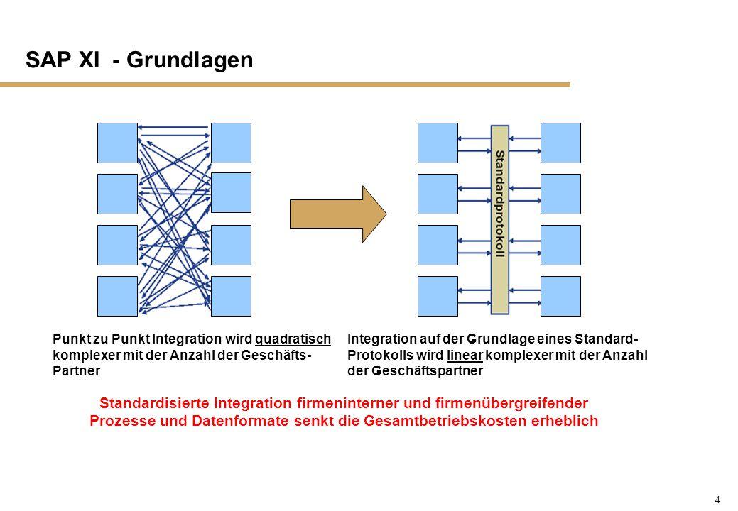 5 SAP XI - Grundlagen n Ziel: Systeme unterschiedlicher Hersteller (SAP und nicht-SAP) in unterschiedlichen Versionen und implementiert auf unterschiedlichen Plattformen (Java, ABAP, usw.) miteinander verbinden zu können.