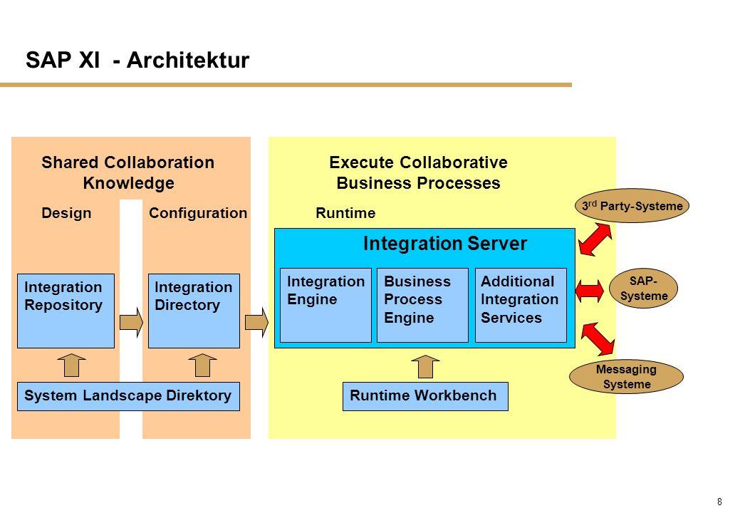 29 SAP XI - Integration Server n Der Integration Server ist die Laufzeitkomponente der Exchange Infrastructure, um Messages zu empfangen und kontrolliert weiterzuleiten n Der Integration Server beinhaltet zwei Engines zur Steuerung des Nachrichtenflusses: - Die Integration Engine ist für zentrale Services des Integration Servers zuständig, beispielsweise Routing und Mapping - Die Business Process Engine kümmert sich um die Ausführung von Business-Prozessen
