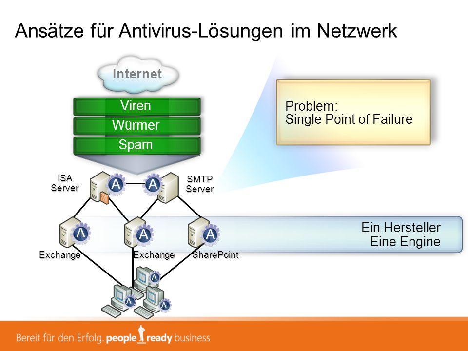 Ansätze für Antivirus-Lösungen im Netzwerk Problem: Management/Kosten SharePoint ISA Server SMTP Server Internet Viren ExchangeExchange Mehrere Hersteller Mehrere Engines Würmer Spam A B C A E D B C