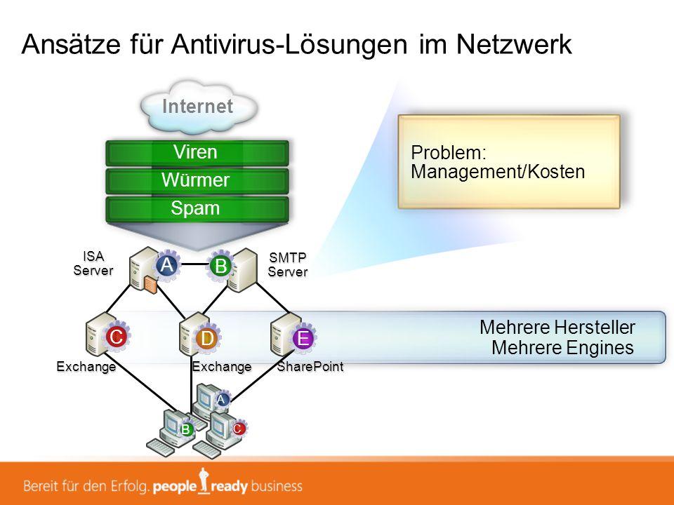 Ansätze für Antivirus-Lösungen im Netzwerk Problem: Management/Kosten SharePoint ISA Server SMTP Server Internet Viren ExchangeExchange Mehrere Herste