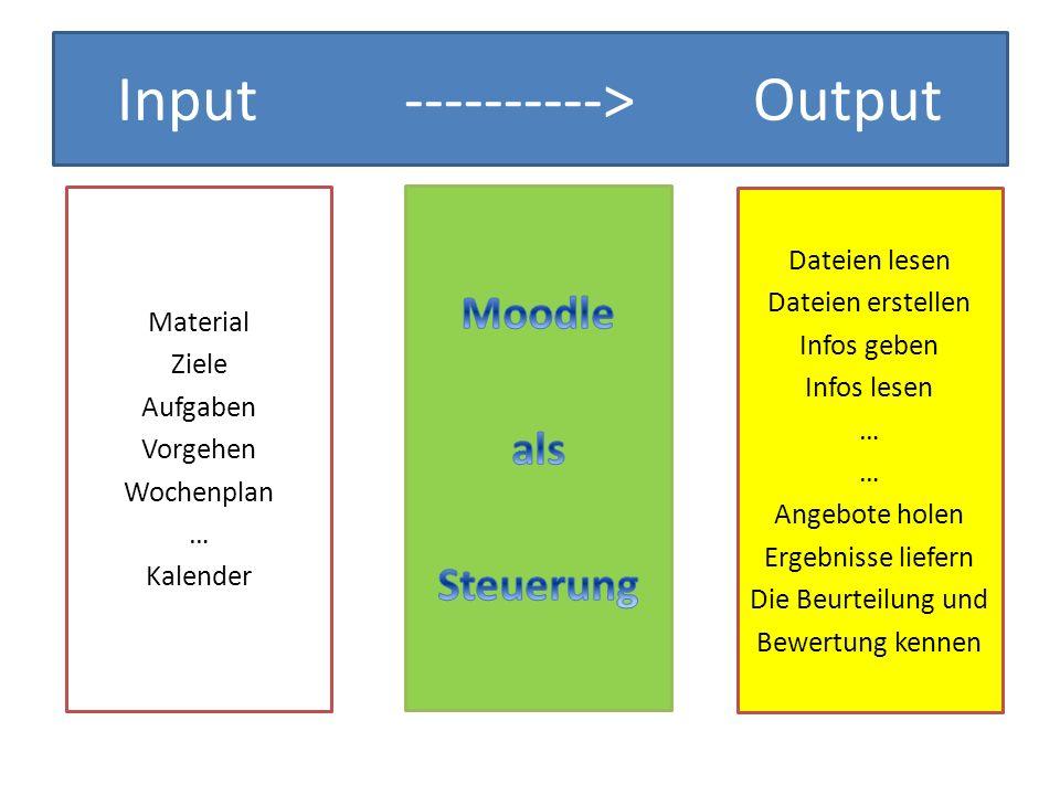 Input ----------> Output Material Ziele Aufgaben Vorgehen Wochenplan … Kalender Dateien lesen Dateien erstellen Infos geben Infos lesen … Angebote hol
