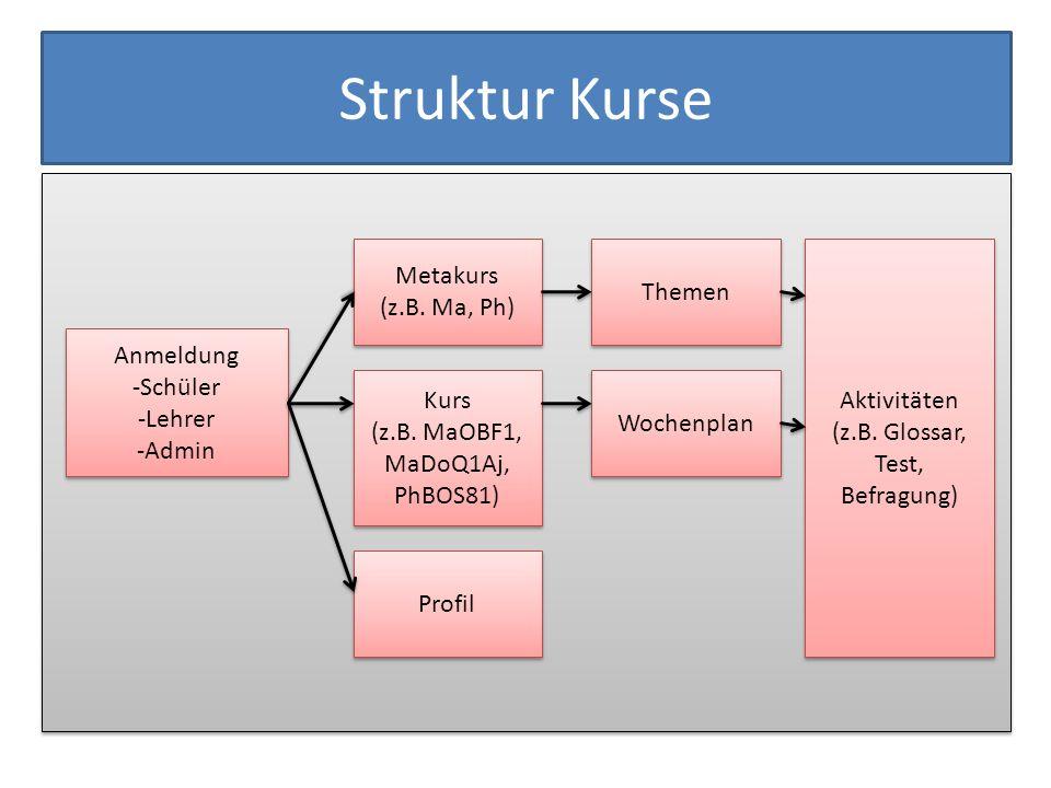 Struktur Kurse Anmeldung -Schüler -Lehrer -Admin Anmeldung -Schüler -Lehrer -Admin Kurs (z.B. MaOBF1, MaDoQ1Aj, PhBOS81) Kurs (z.B. MaOBF1, MaDoQ1Aj,