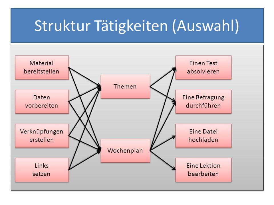 Struktur Tätigkeiten (Auswahl) Wochenplan Daten vorbereiten Daten vorbereiten Themen Material bereitstellen Einen Test absolvieren Einen Test absolvie