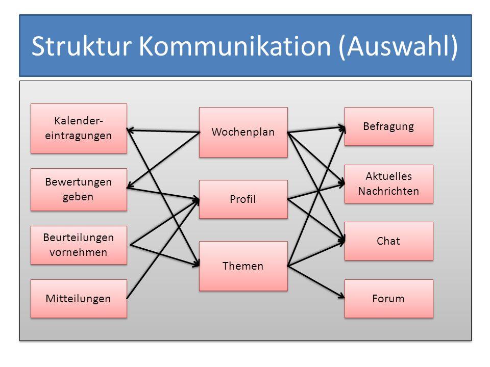 Struktur Kommunikation (Auswahl) Wochenplan Beurteilungen vornehmen Beurteilungen vornehmen Themen Kalender- eintragungen Kalender- eintragungen Profi