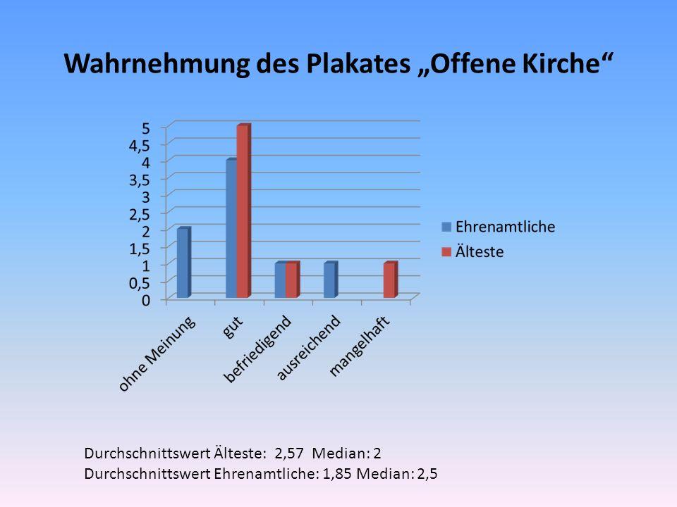 Wahrnehmung des Plakates Offene Kirche Durchschnittswert Älteste: 2,57 Median: 2 Durchschnittswert Ehrenamtliche: 1,85 Median: 2,5