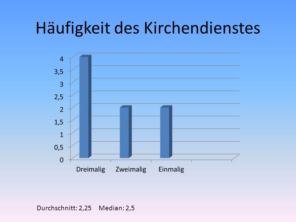 Häufigkeit des Kirchendienstes Durchschnitt: 2,25 Median: 2,5
