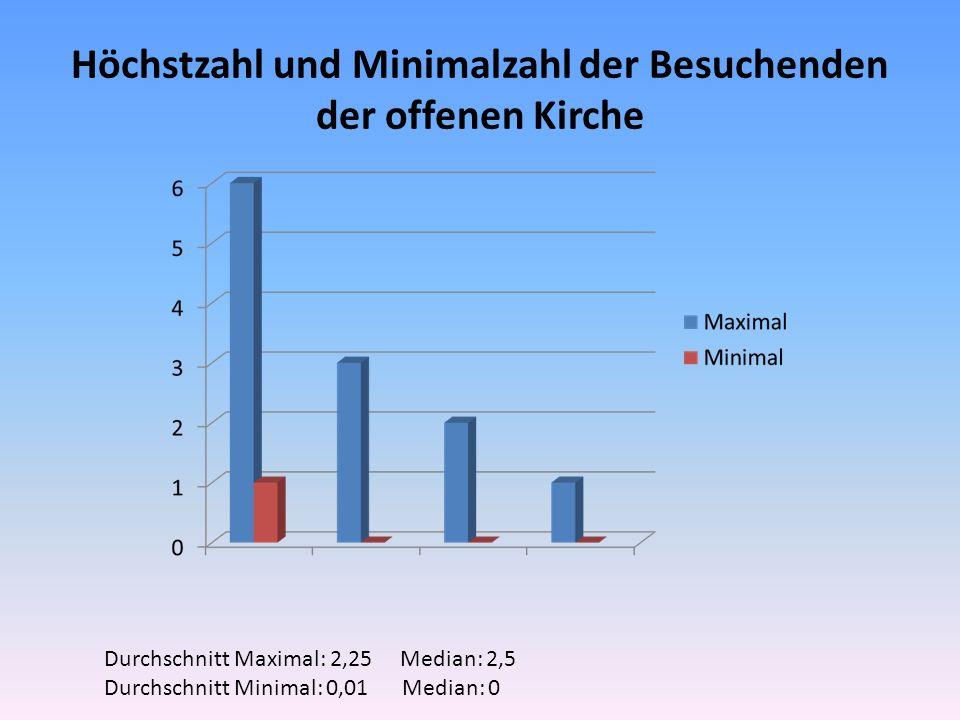 Höchstzahl und Minimalzahl der Besuchenden der offenen Kirche Durchschnitt Maximal: 2,25 Median: 2,5 Durchschnitt Minimal: 0,01 Median: 0