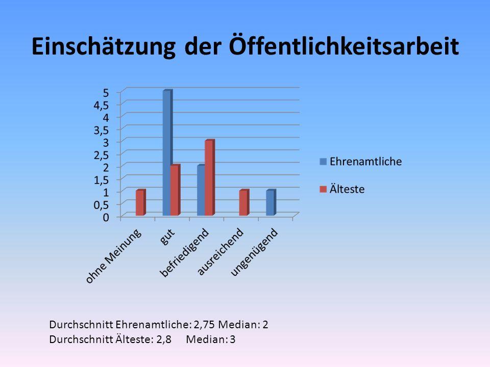 Einschätzung der Öffentlichkeitsarbeit Durchschnitt Ehrenamtliche: 2,75 Median: 2 Durchschnitt Älteste: 2,8 Median: 3