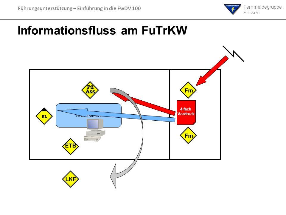 Fernmeldegruppe Sössen Führungsunterstützung – Einführung in die FwDV 100 Informationsfluss am FuTrKW Arbeitstisch 4-fach Vordruck