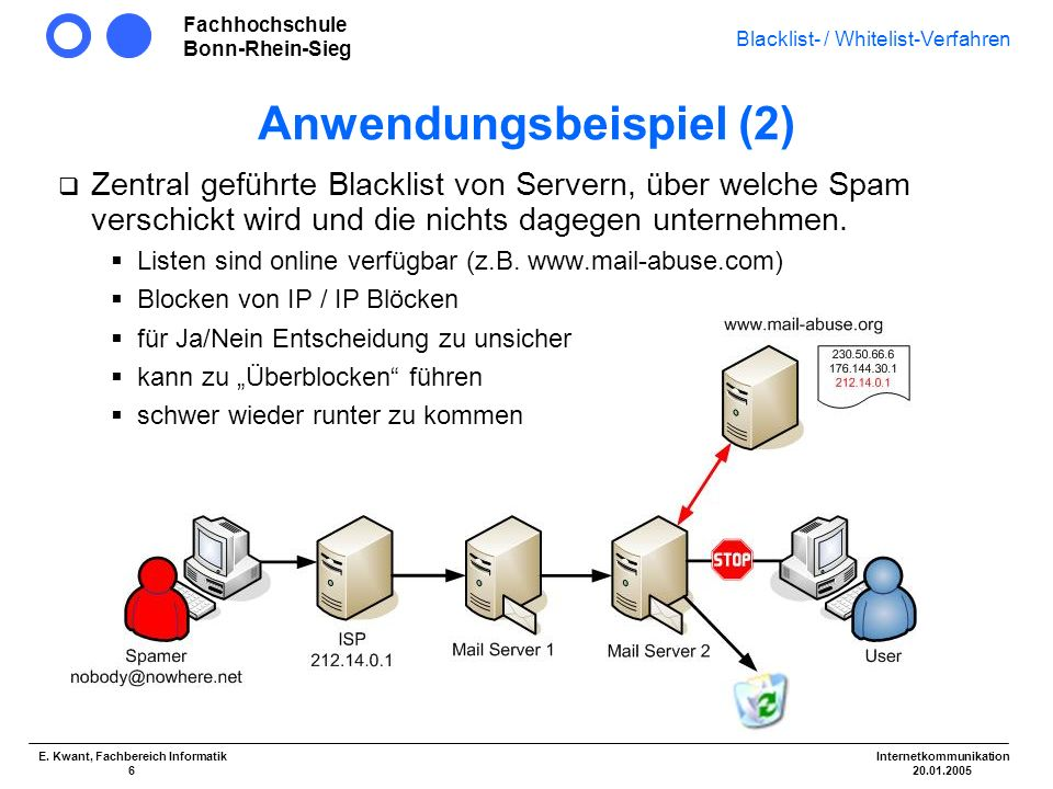 Fachhochschule Bonn-Rhein-Sieg Blacklist- / Whitelist-Verfahren Internetkommunikation 20.01.2005 E. Kwant, Fachbereich Informatik 6 Anwendungsbeispiel