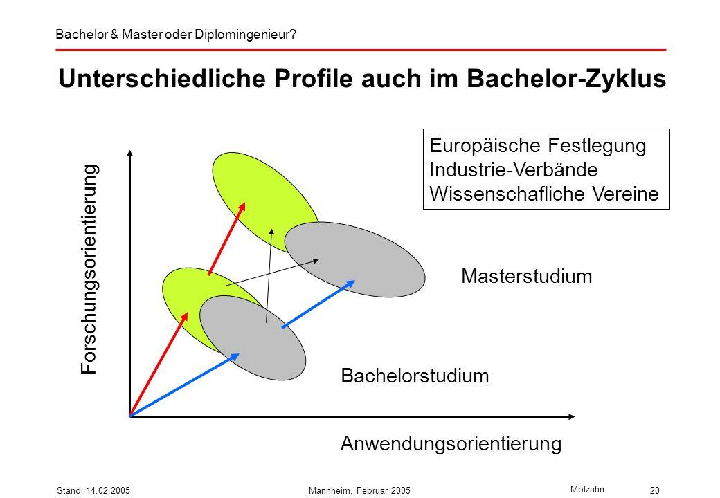 Bachelor & Master oder Diplomingenieur? Molzahn Stand: 14.02.2005Mannheim, Februar 200520 Unterschiedliche Profile auch im Bachelor-Zyklus Forschungso