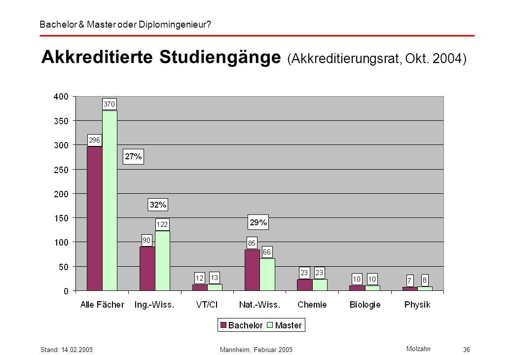 Bachelor & Master oder Diplomingenieur? Molzahn Stand: 14.02.2005Mannheim, Februar 200536 Akkreditierte Studiengänge (Akkreditierungsrat, Okt. 2004)