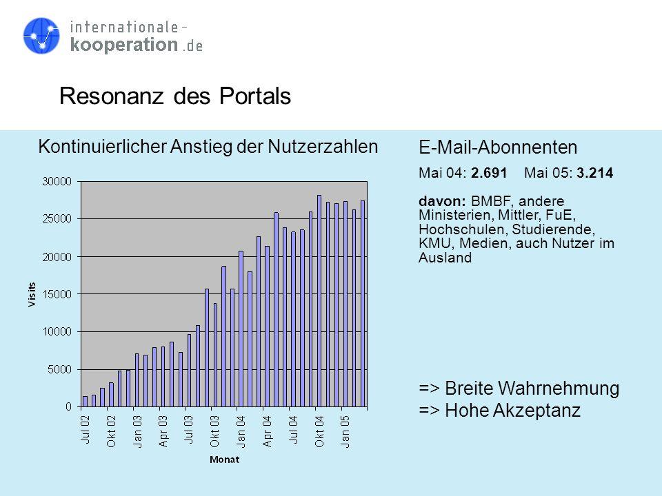 Resonanz des Portals Kontinuierlicher Anstieg der Nutzerzahlen => Breite Wahrnehmung => Hohe Akzeptanz E-Mail-Abonnenten Mai 04: 2.691 Mai 05: 3.214 d