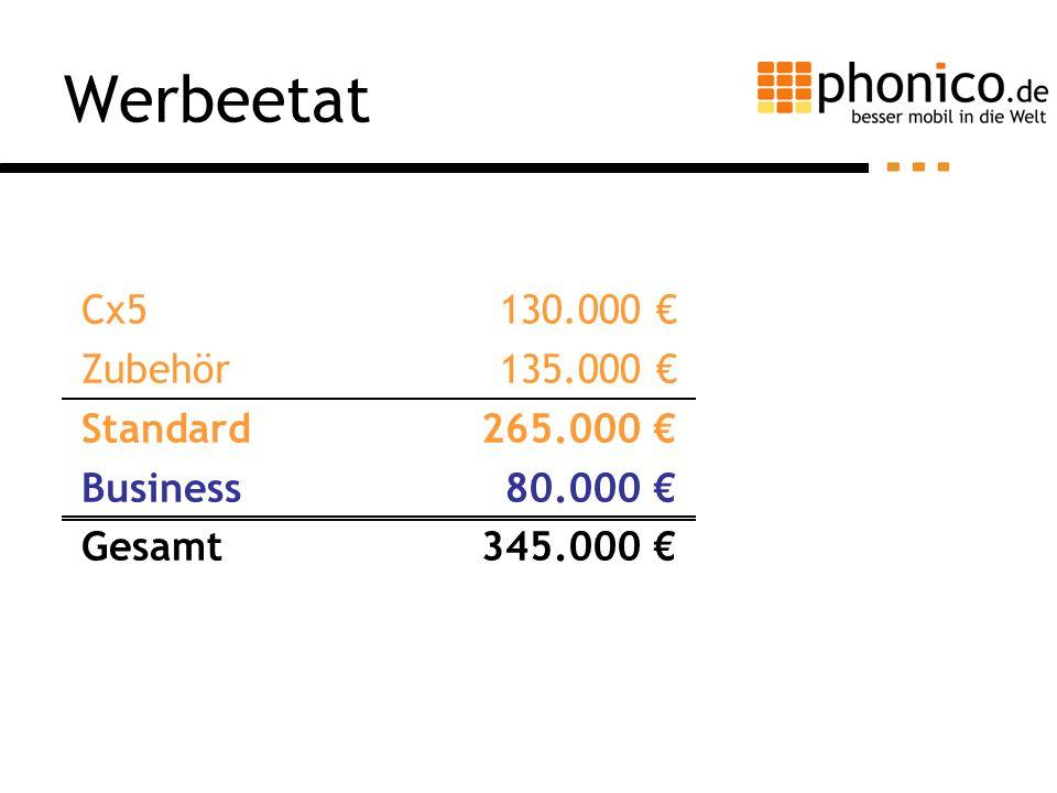 Werbeetat Cx5 Zubehör Standard Business Gesamt 130.000 135.000 265.000 80.000 345.000
