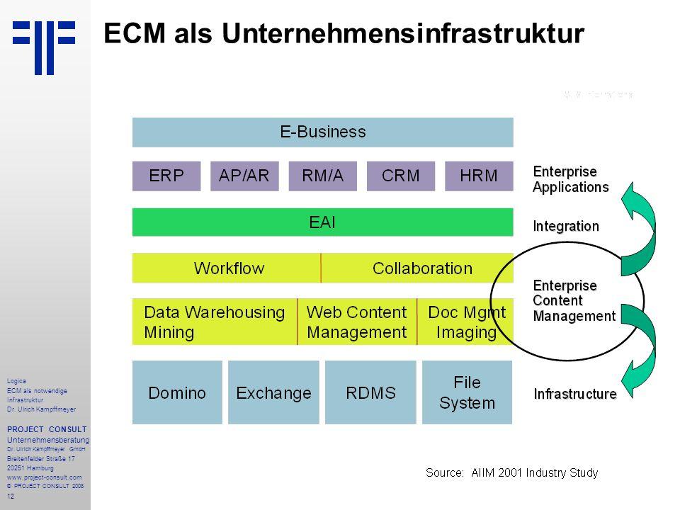 12 Logica ECM als notwendige Infrastruktur Dr. Ulrich Kampffmeyer PROJECT CONSULT Unternehmensberatung Dr. Ulrich Kampffmeyer GmbH Breitenfelder Straß