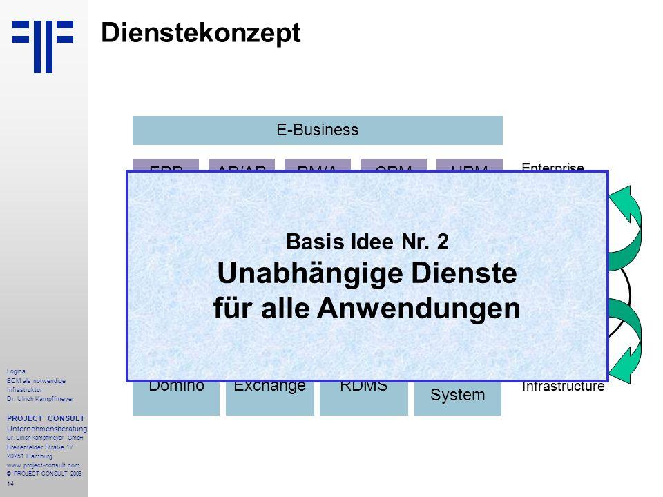 14 Logica ECM als notwendige Infrastruktur Dr. Ulrich Kampffmeyer PROJECT CONSULT Unternehmensberatung Dr. Ulrich Kampffmeyer GmbH Breitenfelder Straß