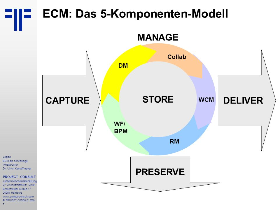 7 Logica ECM als notwendige Infrastruktur Dr. Ulrich Kampffmeyer PROJECT CONSULT Unternehmensberatung Dr. Ulrich Kampffmeyer GmbH Breitenfelder Straße
