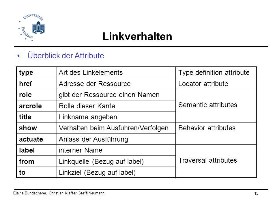 Elaine Bundscherer, Christian Klaffer, Steffi Neumann 15 Linkverhalten Überblick der Attribute typeArt des LinkelementsType definition attribute hrefA
