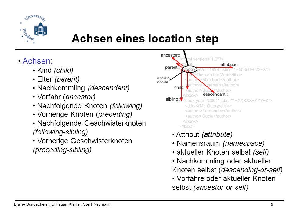 Elaine Bundscherer, Christian Klaffer, Steffi Neumann 9 Achsen eines location step Achsen: Kind (child) Elter (parent) Nachkömmling (descendant) Vorfa