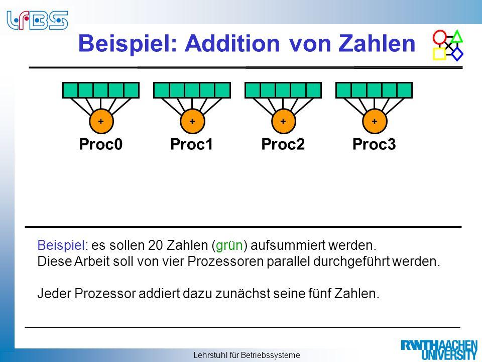 Lehrstuhl für Betriebssysteme Beispiel: Addition von Zahlen Dann werden die Teilsummen baumartig an die Nachbarprozes- soren weitergeleitet und wieder addiert, bis schließlich das Ender- gebnis vorliegt.