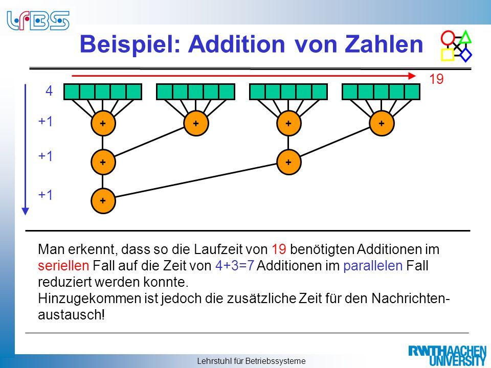 Lehrstuhl für Betriebssysteme Beispiel: Addition von Zahlen Man erkennt, dass so die Laufzeit von 19 benötigten Additionen im seriellen Fall auf die Z