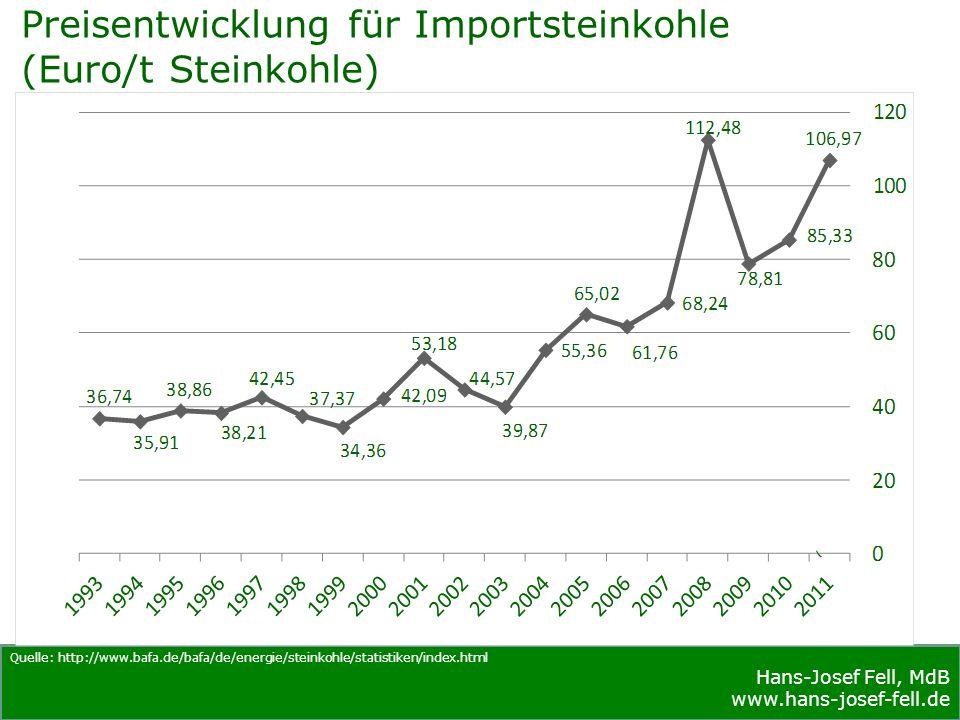 Hans-Josef Fell, MdB www.hans-josef-fell.de Hans-Josef Fell, MdB www.hans-josef-fell.de Entwicklung des Erdgaspreises am Grenzübergang (Euro/TJ) Quelle: BMWI, http://www.bmwi.de/BMWi/Navigation/Energie/