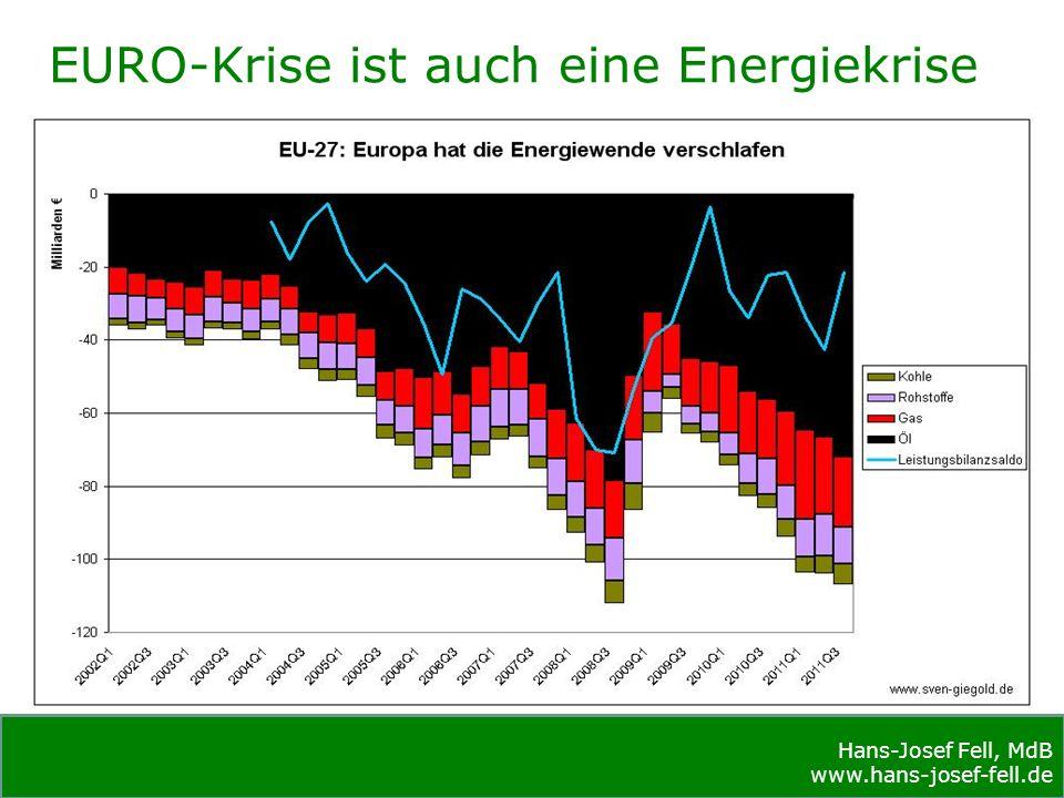 Hans-Josef Fell, MdB www.hans-josef-fell.de Quelle: OECD/IEA/bearb.