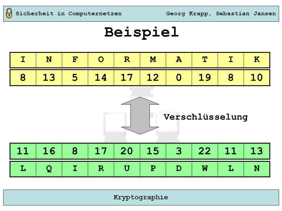 Sicherheit in Computernetzen Georg Krapp, Sebastian Jansen Kryptographie Beispiel INFORMATIK 8135141712019810 LQIRUPDWLN 111681720153221113 Verschlüss