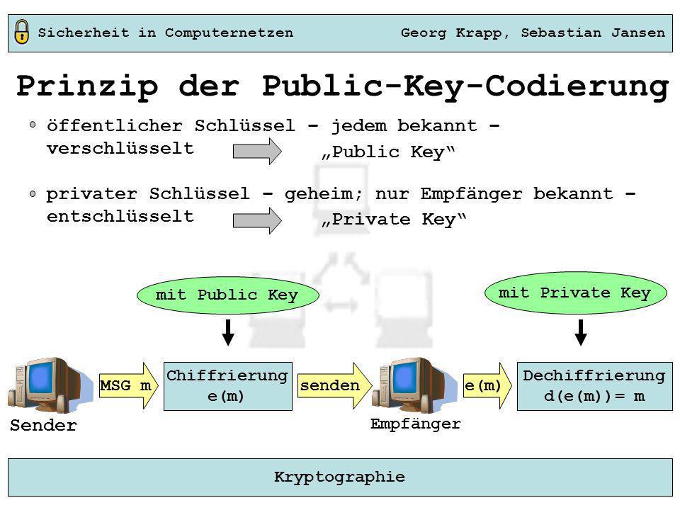 Sicherheit in Computernetzen Georg Krapp, Sebastian Jansen Kryptographie Prinzip der Public-Key-Codierung öffentlicher Schlüssel – jedem bekannt – ver