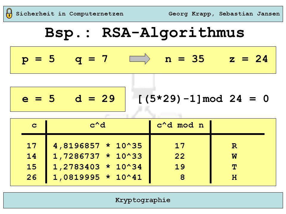 Sicherheit in Computernetzen Georg Krapp, Sebastian Jansen Kryptographie Bsp.: RSA-Algorithmus p = 5 q = 7 n = 35 z = 24 e = 5 d = 29 [(5*29)-1]mod 24