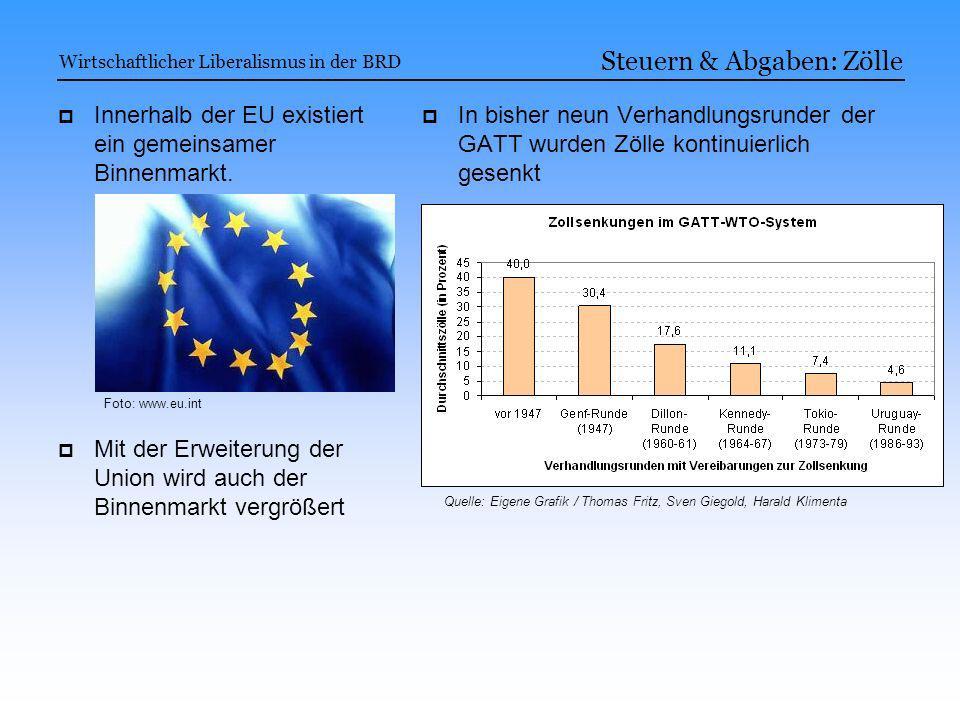 Wirtschaftlicher Liberalismus in der BRD Quelle: Eigene Grafik / Thomas Fritz, Sven Giegold, Harald Klimenta Steuern & Abgaben: Zölle Innerhalb der EU