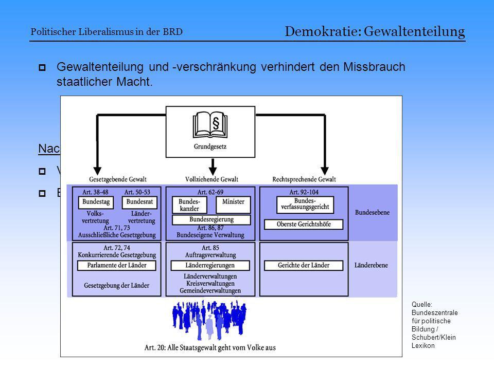 Demokratie: Gewaltenteilung Politischer Liberalismus in der BRD Gewaltenteilung und -verschränkung verhindert den Missbrauch staatlicher Macht. Nachte