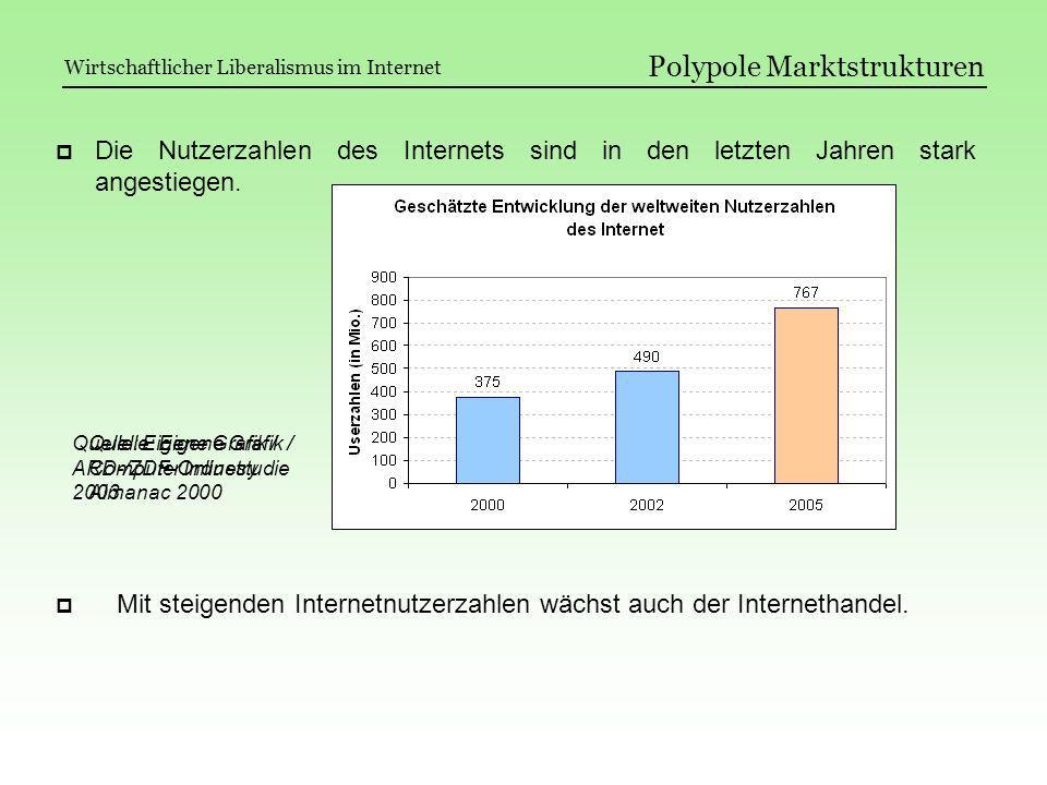 Quelle: Eigene Grafik / Computer Industry Almanac 2000 Quelle: Eigene Grafik / ARD-/ZDF-Onlinestudie 2003 Polypole Marktstrukturen Mit steigenden Inte
