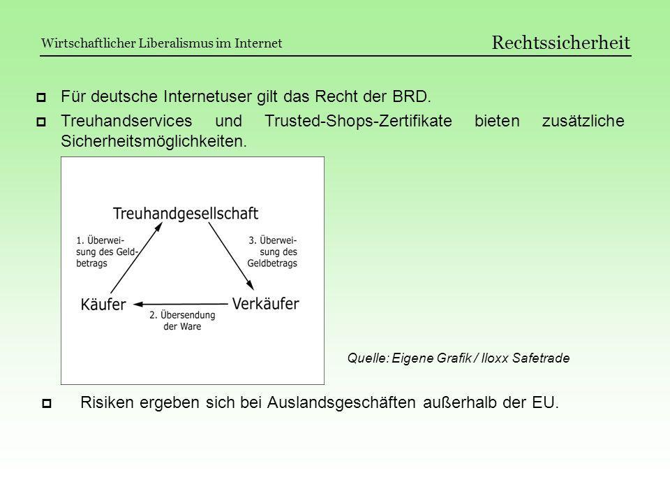 Rechtssicherheit Risiken ergeben sich bei Auslandsgeschäften außerhalb der EU. Für deutsche Internetuser gilt das Recht der BRD. Treuhandservices und