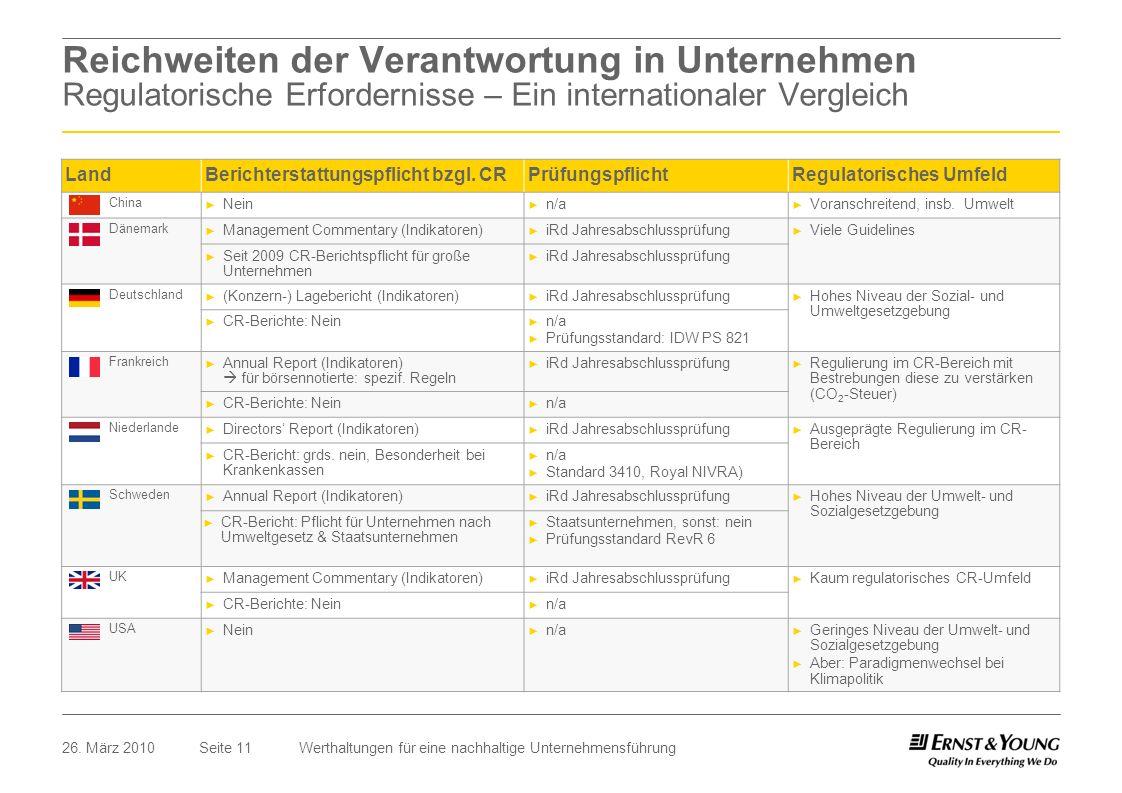 Seite 1126. März 2010Werthaltungen für eine nachhaltige Unternehmensführung Reichweiten der Verantwortung in Unternehmen Regulatorische Erfordernisse