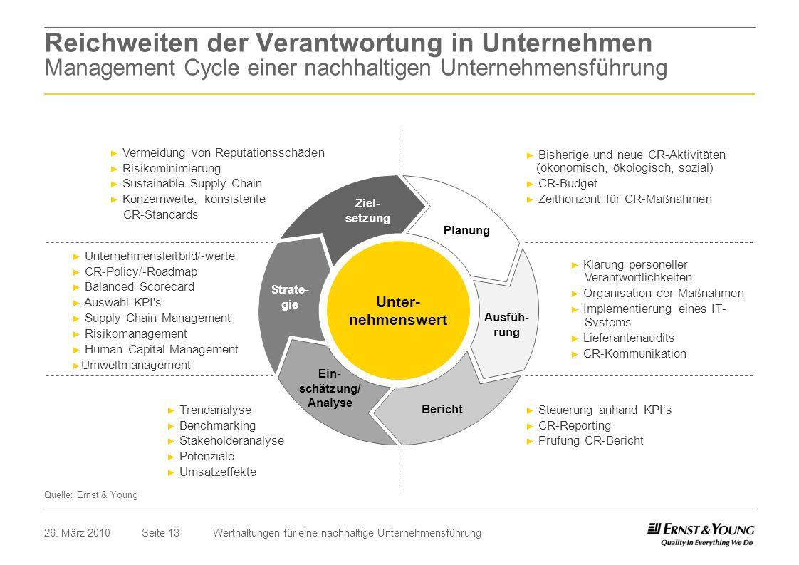 Seite 1326. März 2010Werthaltungen für eine nachhaltige Unternehmensführung Planung Ausfüh- rung Bericht Ein- schätzung/ Analyse Strate- gie Ziel- set