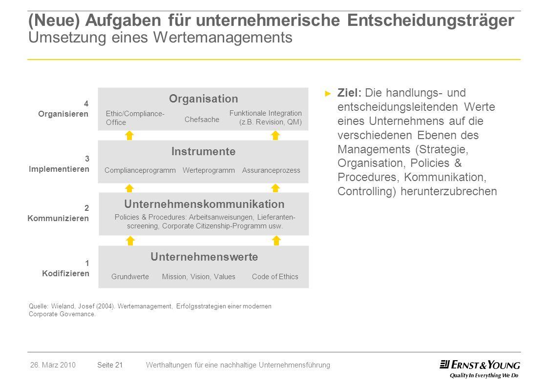 Seite 2126. März 2010Werthaltungen für eine nachhaltige Unternehmensführung (Neue) Aufgaben für unternehmerische Entscheidungsträger Umsetzung eines W