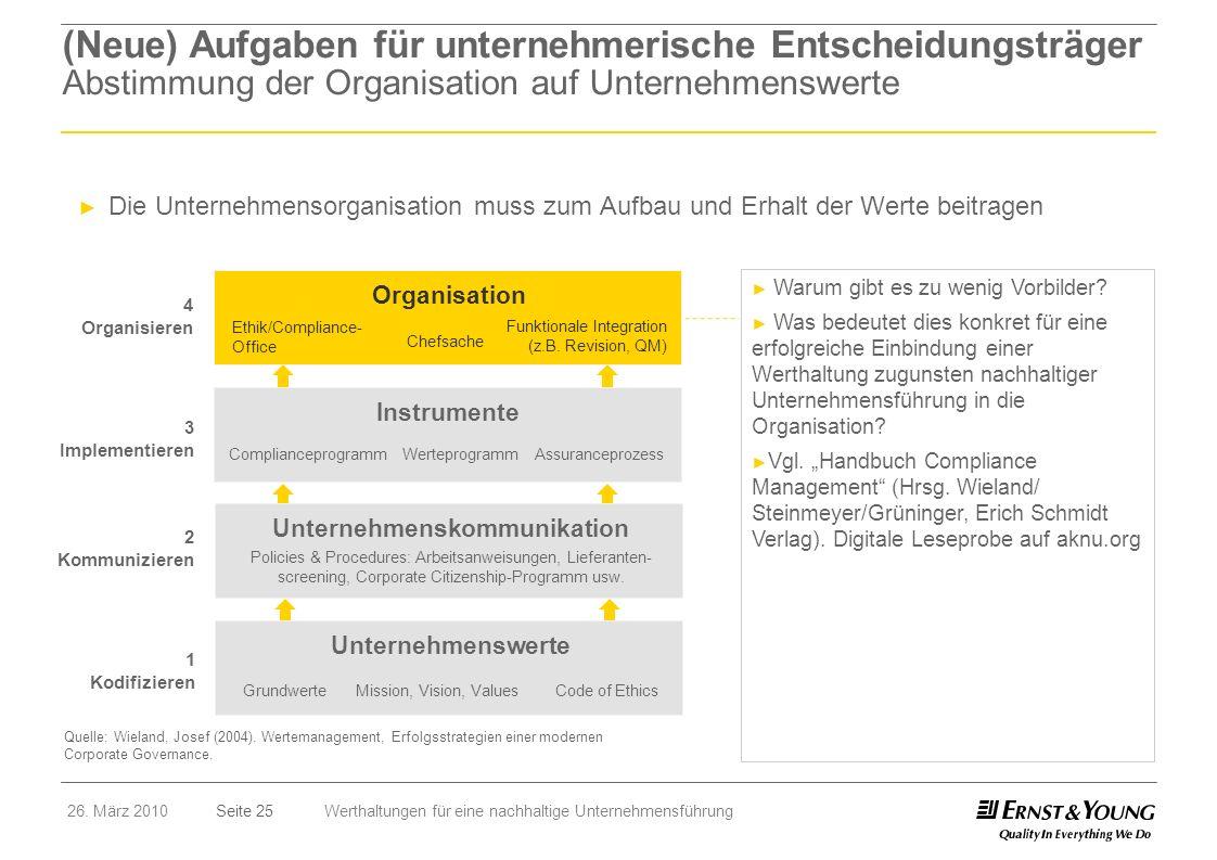 Seite 2526. März 2010Werthaltungen für eine nachhaltige Unternehmensführung (Neue) Aufgaben für unternehmerische Entscheidungsträger Abstimmung der Or