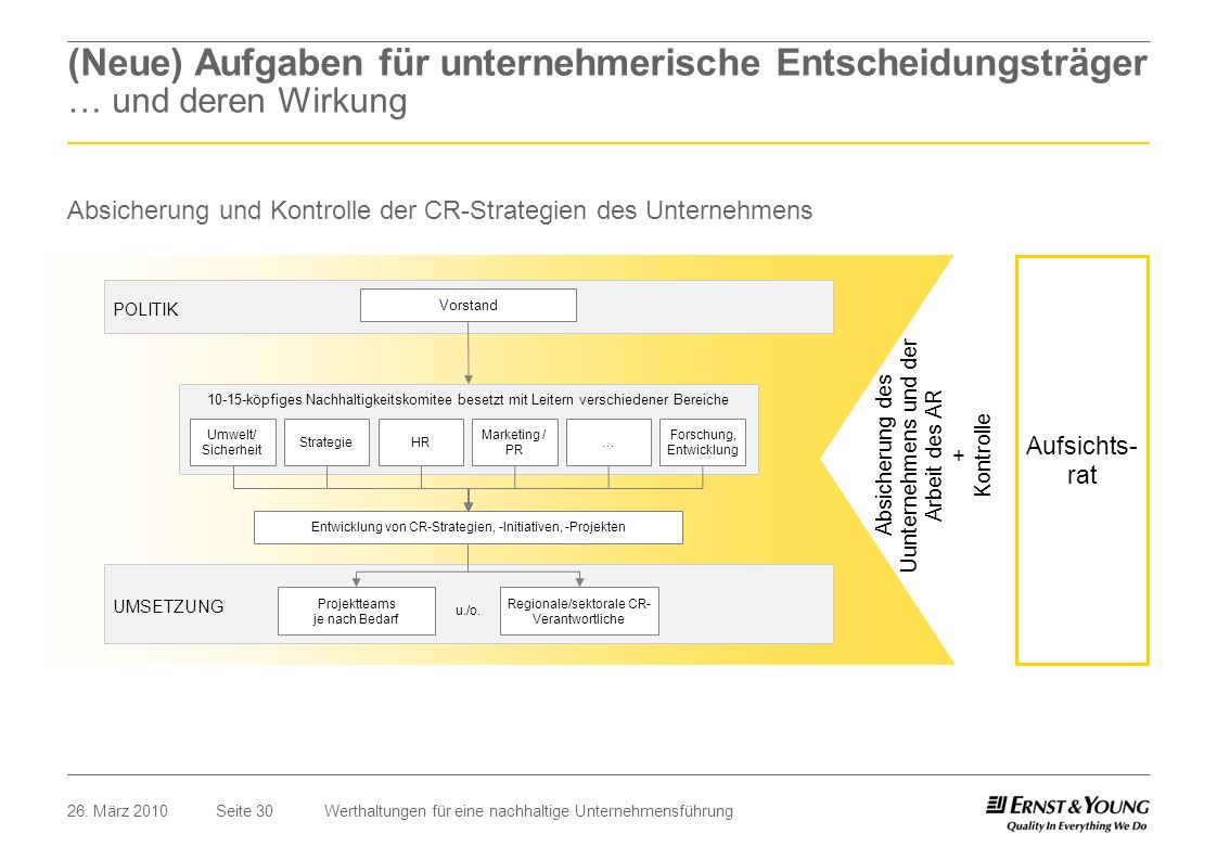 Seite 3026. März 2010Werthaltungen für eine nachhaltige Unternehmensführung Absicherung und Kontrolle der CR-Strategien des Unternehmens POLITIK UMSET