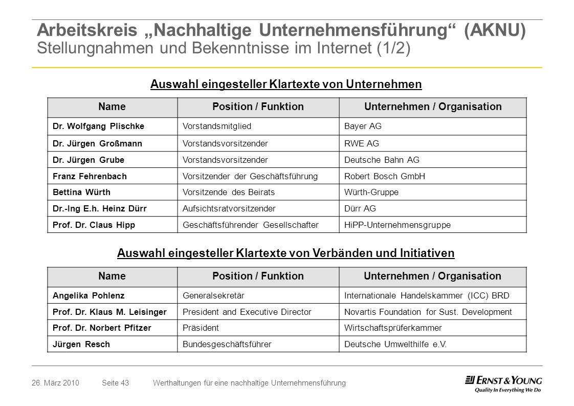 Seite 4326. März 2010Werthaltungen für eine nachhaltige Unternehmensführung Auswahl eingesteller Klartexte von Unternehmen NamePosition / FunktionUnte