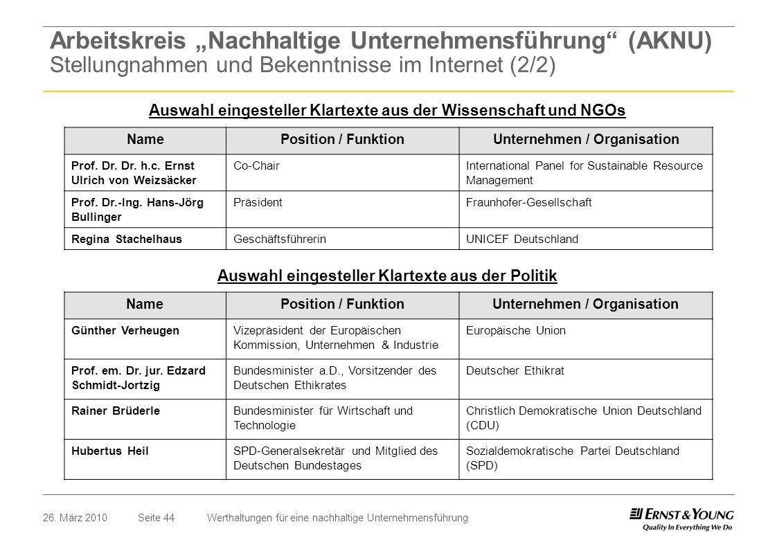 Seite 4426. März 2010Werthaltungen für eine nachhaltige Unternehmensführung Auswahl eingesteller Klartexte aus der Wissenschaft und NGOs NamePosition