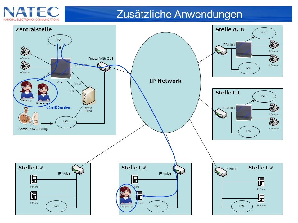 Zentralstelle IP Network Stelle А, B Stelle C1 Stelle C2 ТФОП АТС LAN CDR Admin Admin PBX & Billing Router With QoS IP Voice ТФОП LAN IP Voice ТФОП LAN IP Voice LAN IP Voice LAN IP Voice LAN Оператор CallCenter Zusätzliche Anwendungen