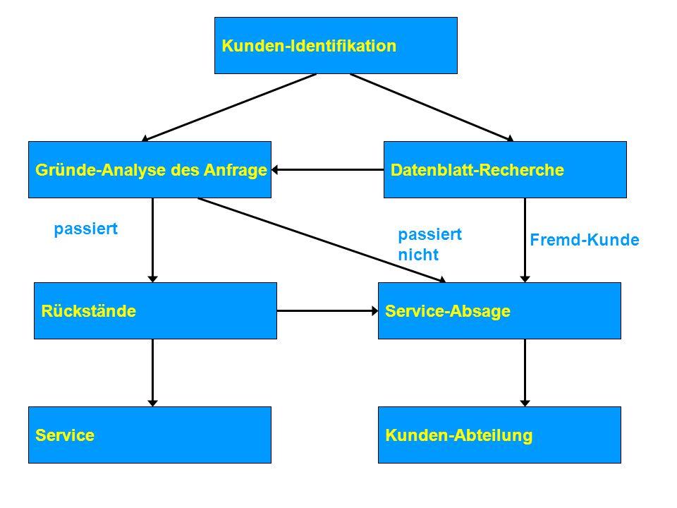 Kunden-Identifikation Gründe-Analyse des AnfrageDatenblatt-Recherche Service passiert Service-Absage passiert nicht Rückstände Fremd-Kunde Kunden-Abteilung